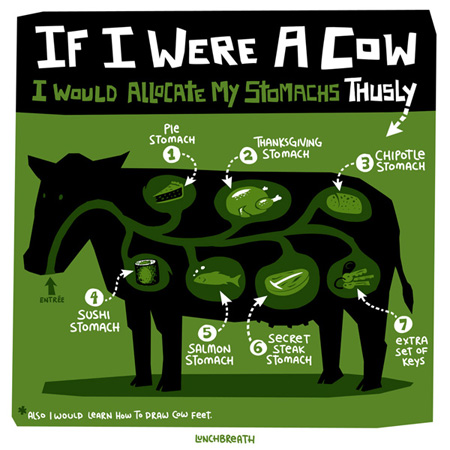 Cow_stomach_allocation